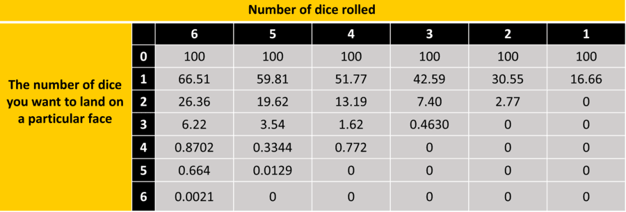 Dice roll probabilty. Data from Boardgame.business