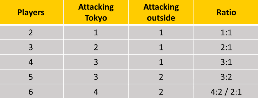 Number of players in King of Tokyo and attack ratios