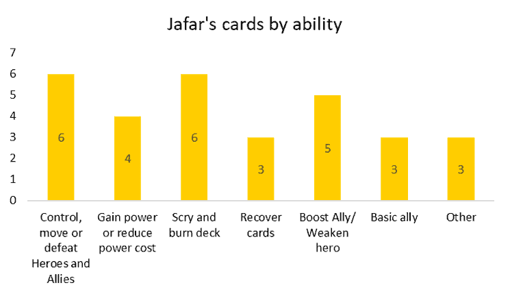 Jafar's Villainous cards by ability