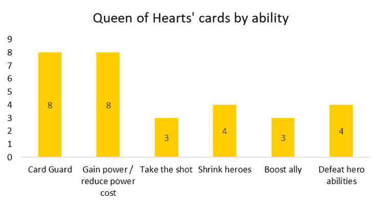 Queen of Hearts cards by ability