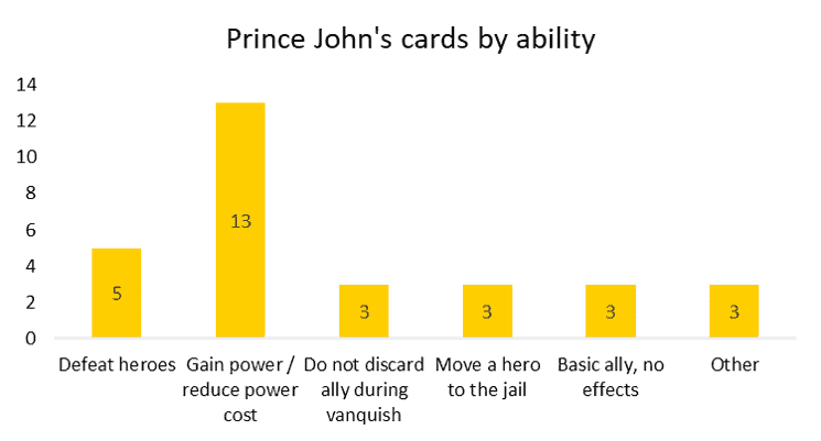 Prince John's Villainous cards by ability use strategically to win