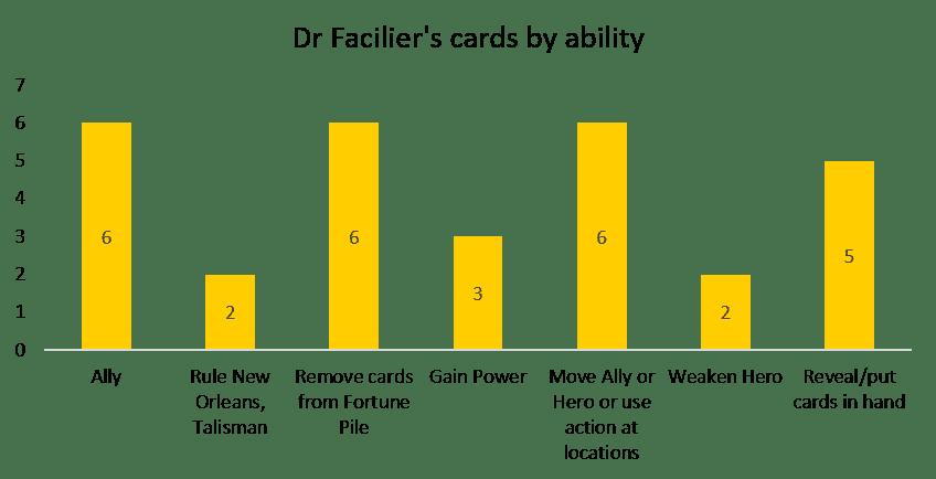 Disney Villainous r Facilier's cards by ability