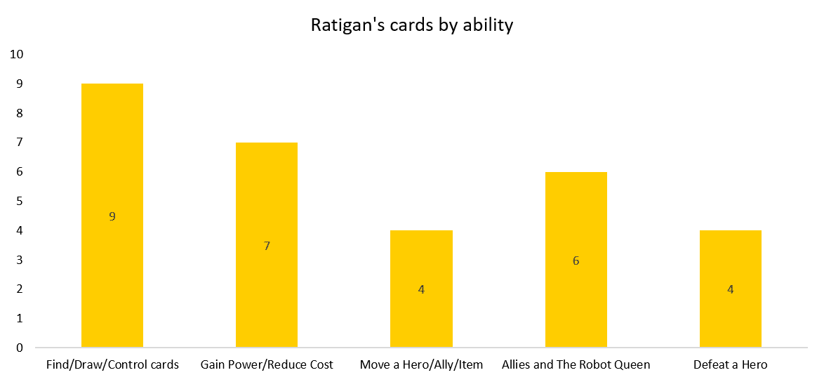 Ratigan's cards by ability bar chart