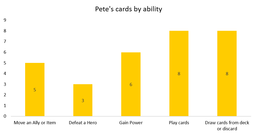 Bar graph of Pete's cards by ability